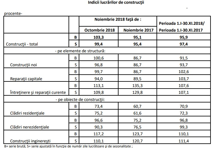 constructii ins - Rezidențialul trage în jos lucrările de construcții: scădere de 2,6% în primele 11 luni