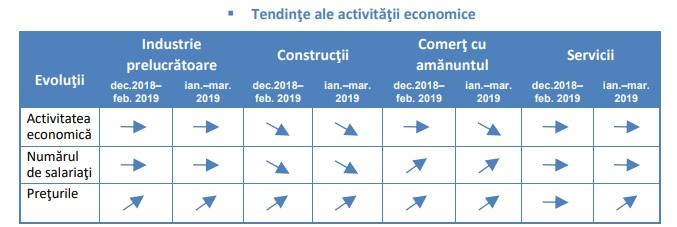 ins tendinte - Studiu: Ce așteptări au managerii din construcții în următoarele trei luni