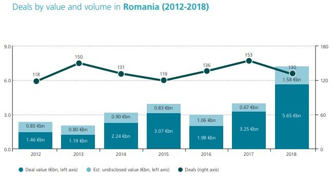 tranzactii romania - Imobiliarele și construcțiile din România, 24 de tranzacții majore în 2018