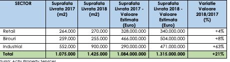 piata imobiliara 2018 - Proprietăți de peste 1,3 miliarde euro, livrate în România în 2018