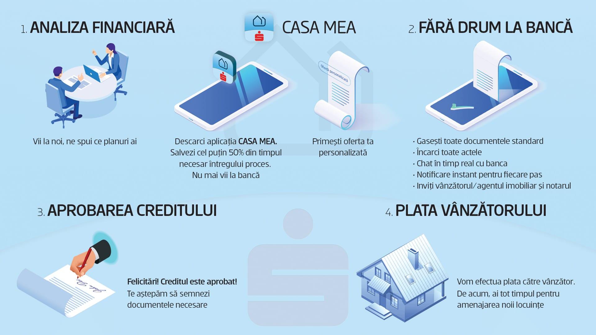 Casa Mea - BCR lansează o platforma digitală pentru credite ipotecare