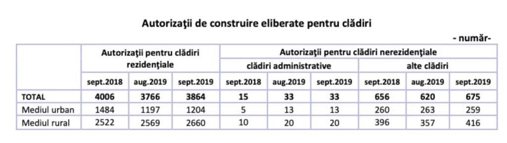 autorizatii copy 1024x289 - Autorizațiile de construire pentru locuințe, creștere ușoară în septembrie