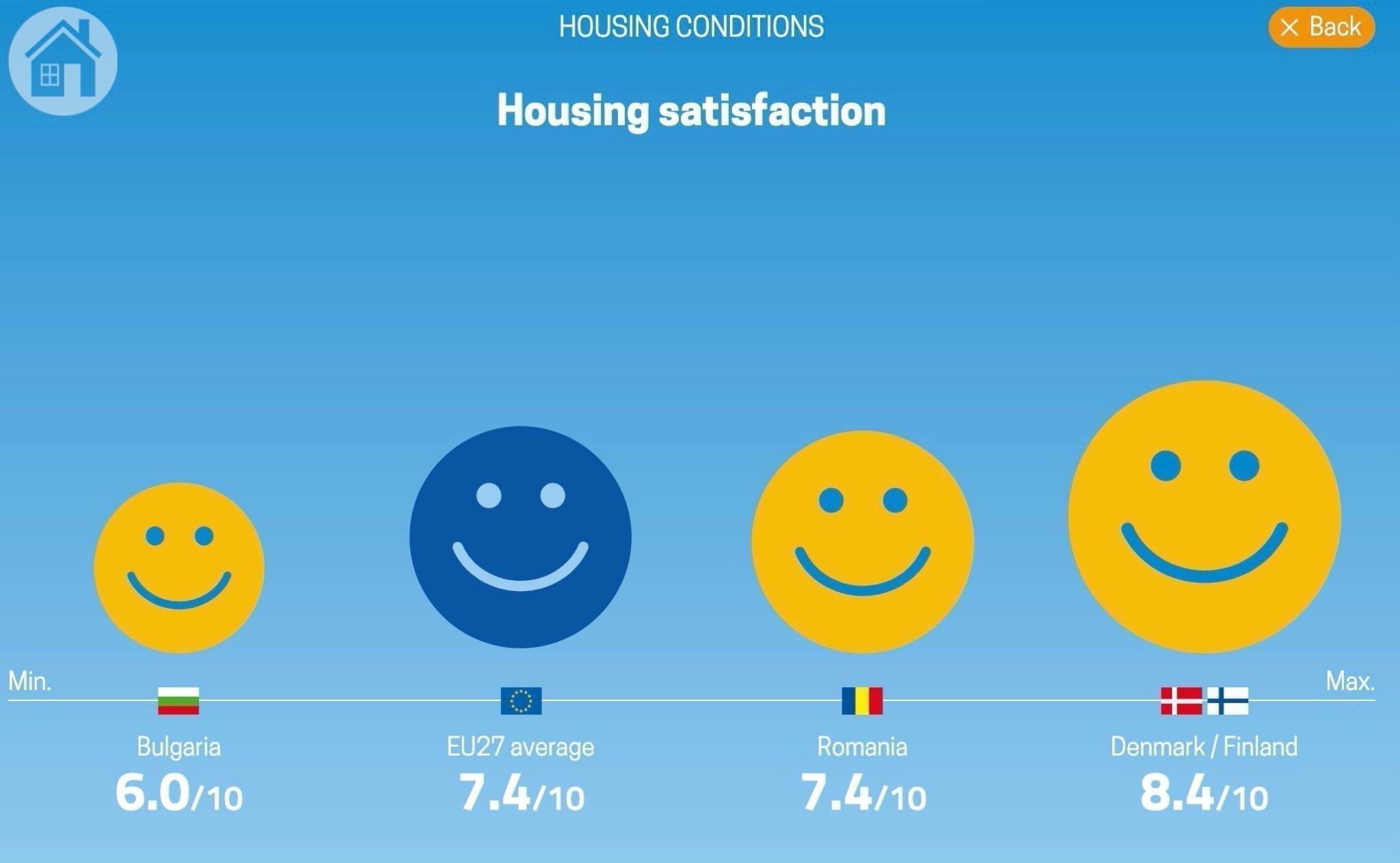 Screenshot 2020 03 31 at 11.47.47 copy - Gradul de satisfacție privind locuințele din România, în media UE