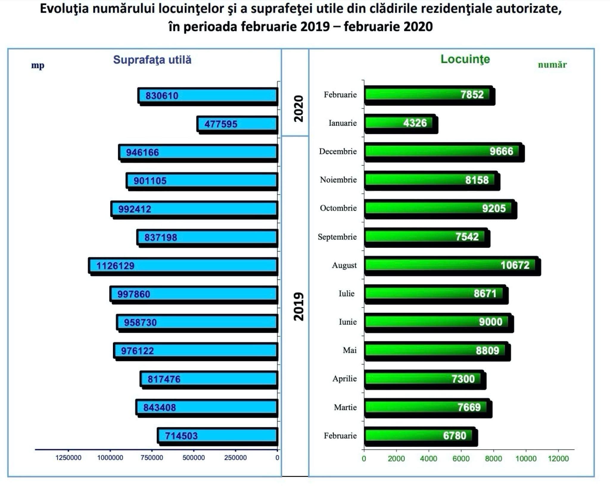 rezidential - Sectorul rezidențial, creșterea autorizărilor de construire în februarie